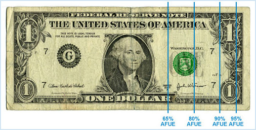 graph on dollar