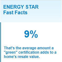ENERGY STAR Fast Facts 9% That's the average amount a green certification adds to a homes resale value